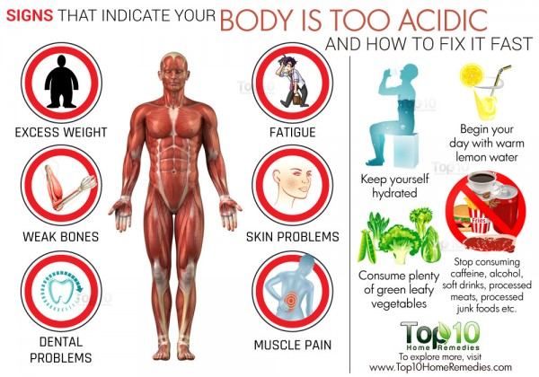 Always Feel Tired? It's Probably Because Your Body Is Too Acidic ...